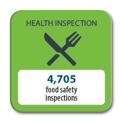 4705 food safety inspections completed in 2016