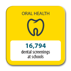 16,794 dental screenings at schools completed in 2016
