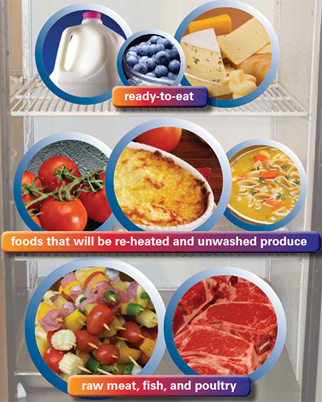 A graphic displaying the proper way to shelf food in a fridge. Full description below image.