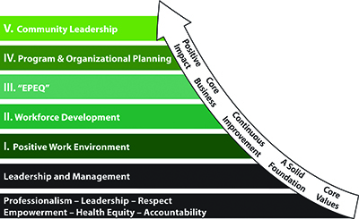 A graphical image that stacks the 5 strategic priorities anchored by the core values and the importance of leadership and management.