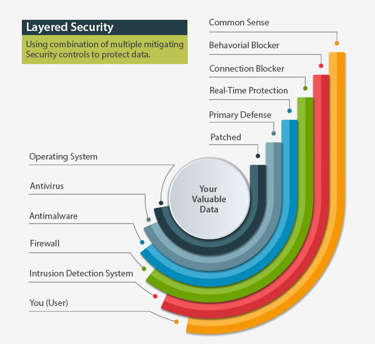 Image demonstrating layered security using a combination of multiple mitigating Security controls to protect data