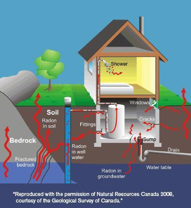 Radon The Windsor Essex County Health Unit border=