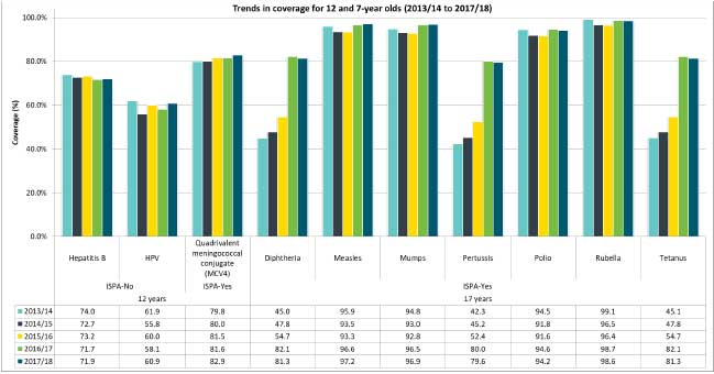 Figure 4. Immunization coverage estimates for 12 and 17-year olds: WEC (2013/14 to 2017/18 school years)