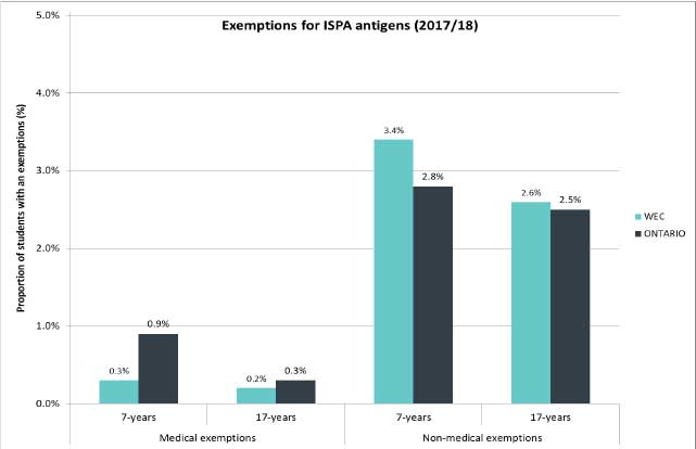 Figure 5. Exemption for at least one ISPA antigen: WEC and Ontario (2017/18 school year))