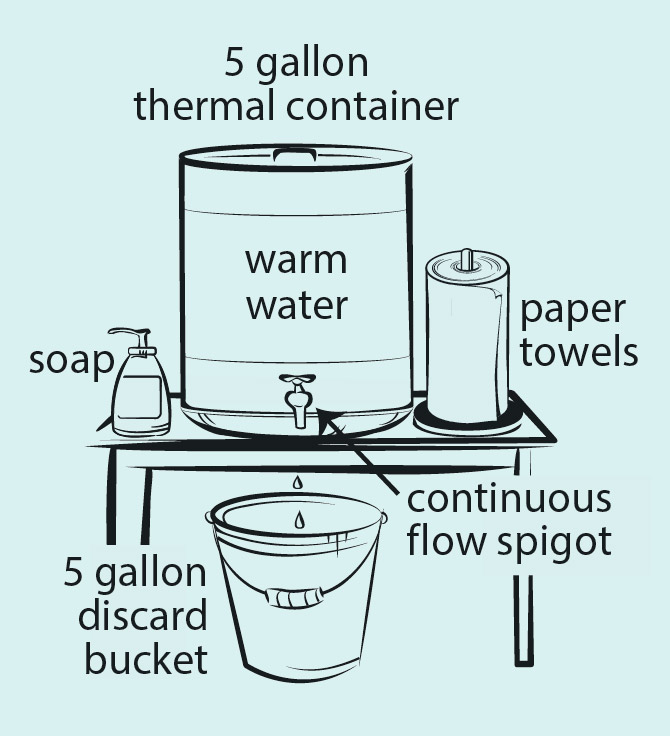 Temporary handwash sink requires 5 gallon thermal container with contiguous spout and warm water, paper towels, soap, and 5 gallon discard bucket