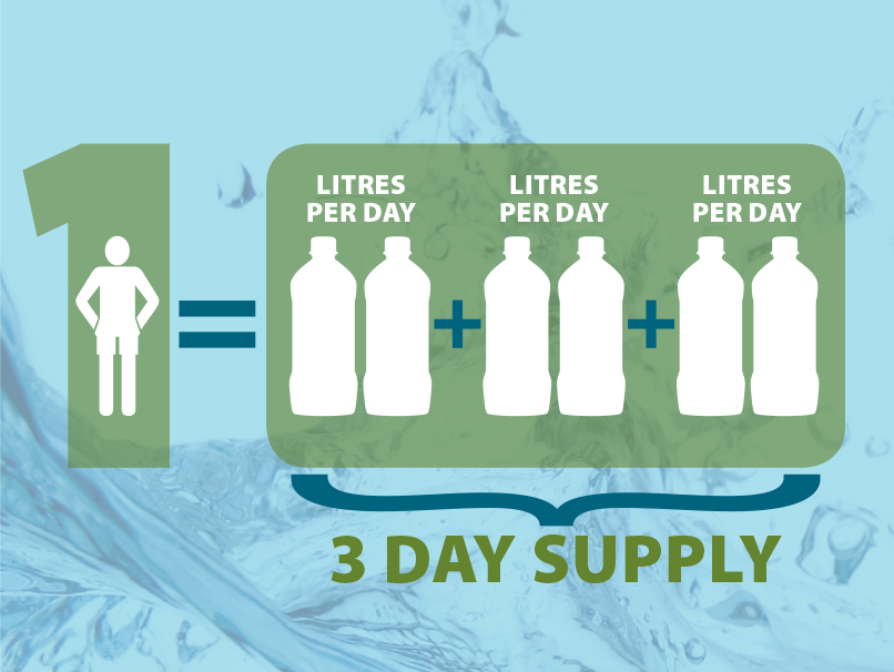 Graphic representation of 3 day water supply (2 litres per person, per day)